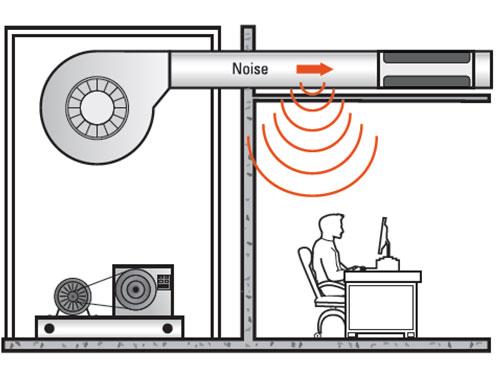 چگونگی کنترل صدای هواساز